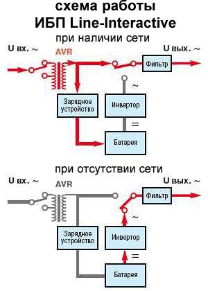 ИБП линейно-интерактивный